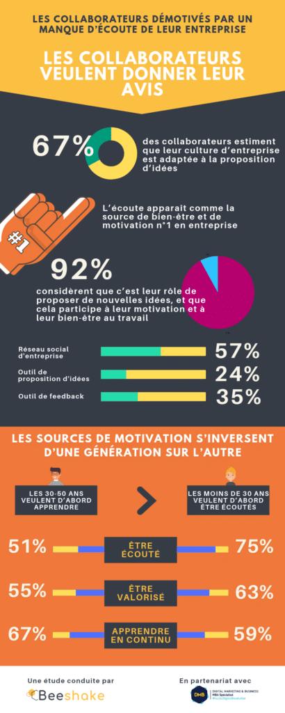 étude transformation digitale motivation