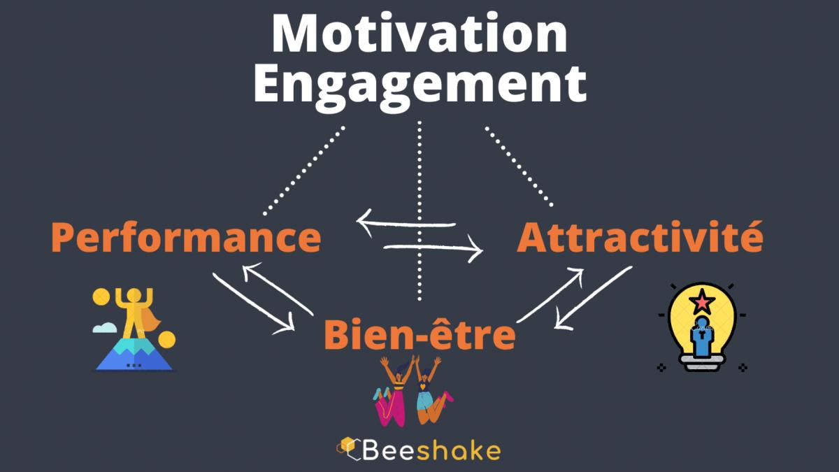 cercle vertueux motivation engagement