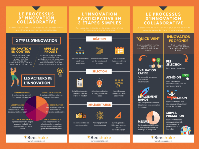 programme d'innovation participative